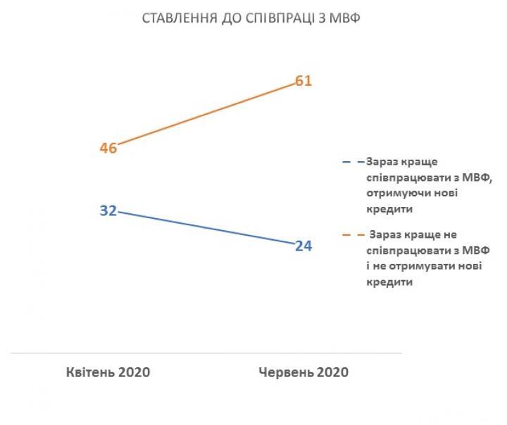 Большинство украинцев не поддерживают сотрудничество с МВФ (опрос)