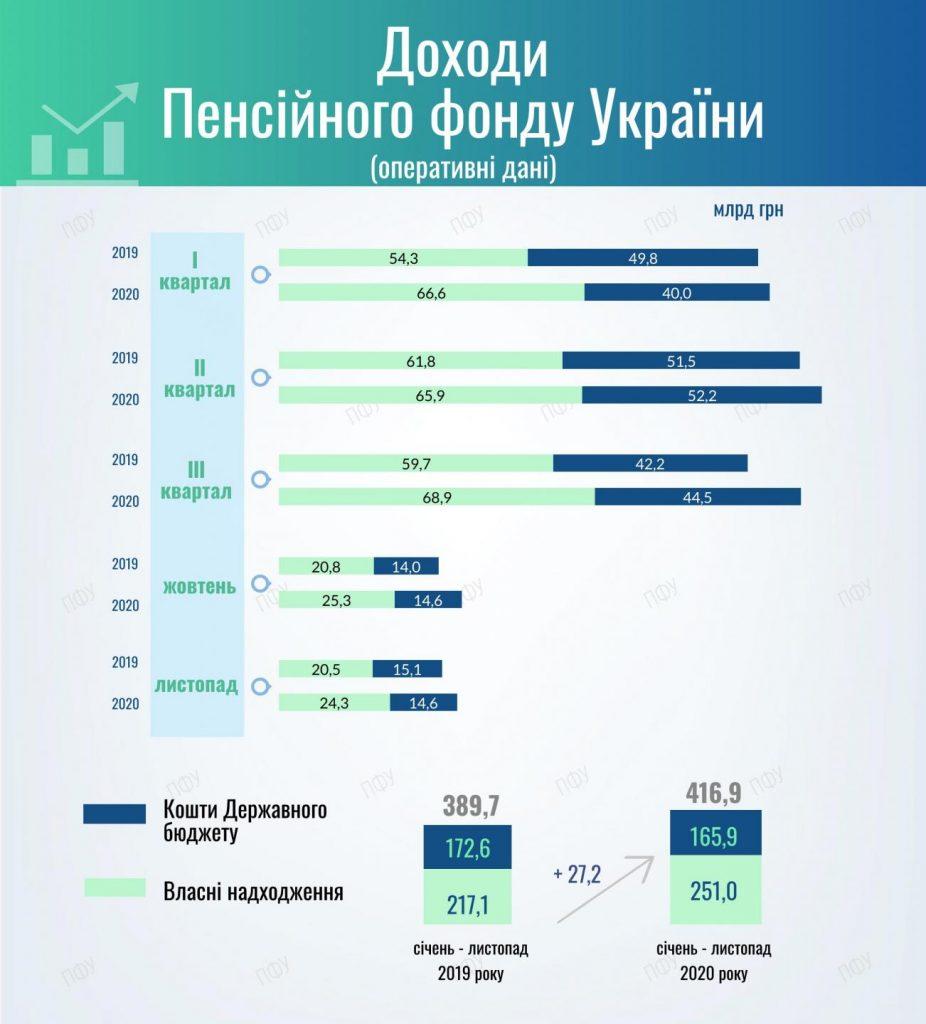Дефицит Пенсионного фонда Украины превысил 18 млрд гривен (инфографика)