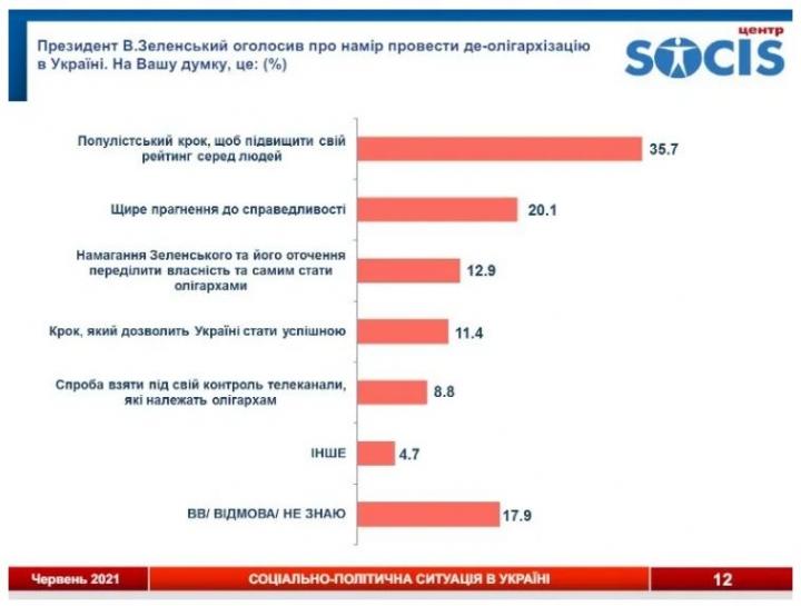Украинцы оценили борьбу Зеленского с олигархами