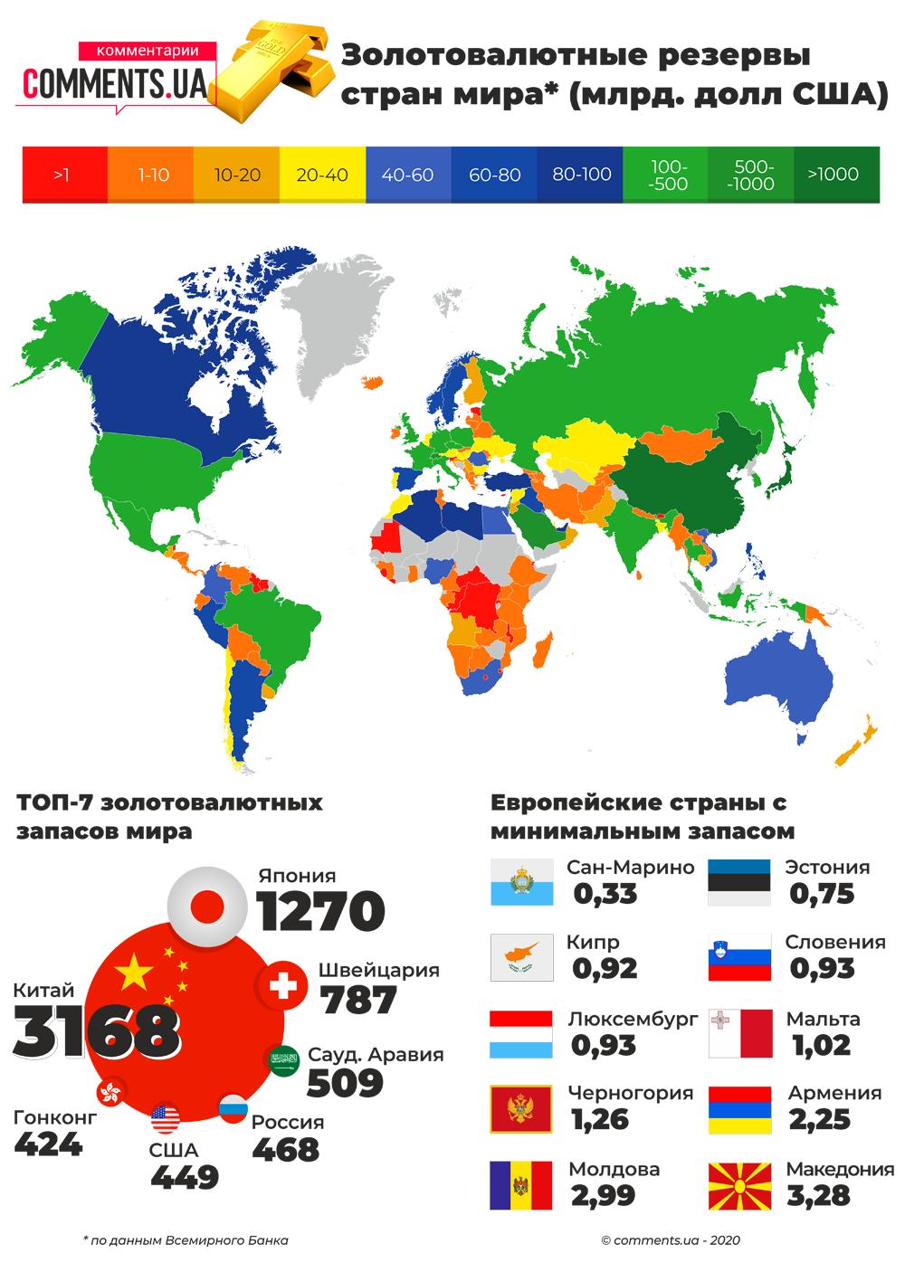 Золотовалютные резервы тран мира