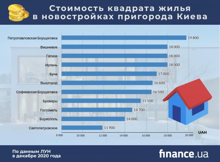 Цены на первичном рынке жилья в пригороде Киева (инфографика)