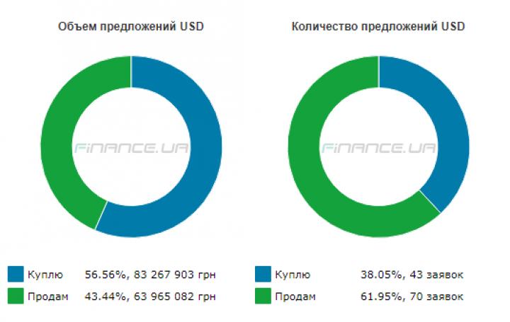 Гривня до євро подешевшала до32,97 грн/€