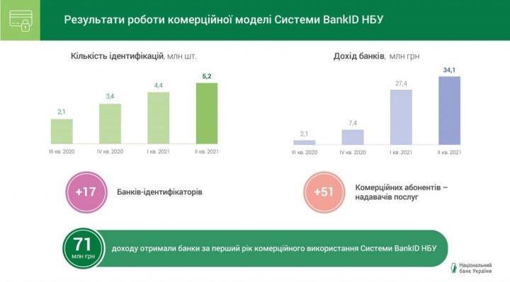 Банки за год коммерческого использования BankID получили 71 миллион гривен дохода