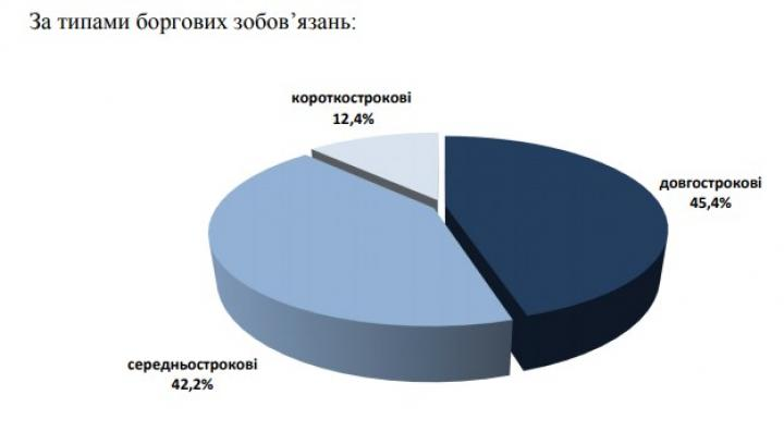 Госдолг Украины загод вырос на $2 млрд.