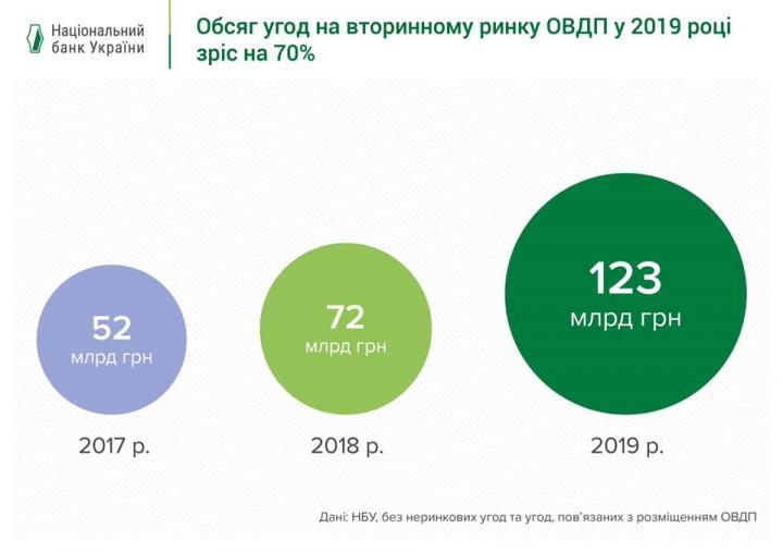 Рынок гособлигаций за 2019 год вырос на 70% (инфографика)