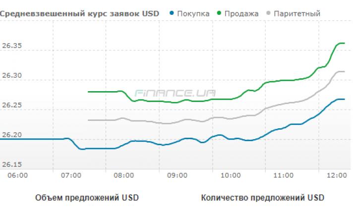 Курс валют на29 березня: гривня повернулася допадіння