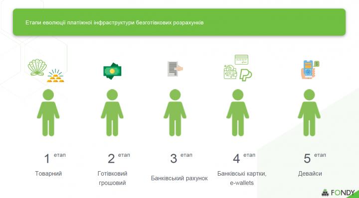 Валерія Вагоровська: Директива PSD2 добереться до України нескоро. Причини і передумови