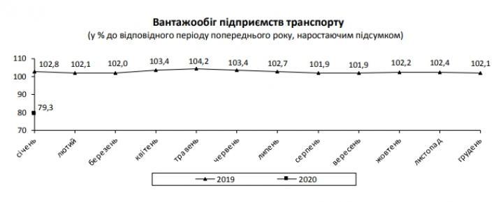 Госстат зафиксировал обвал еще в одной отрасли экономики Украины (инфографика)