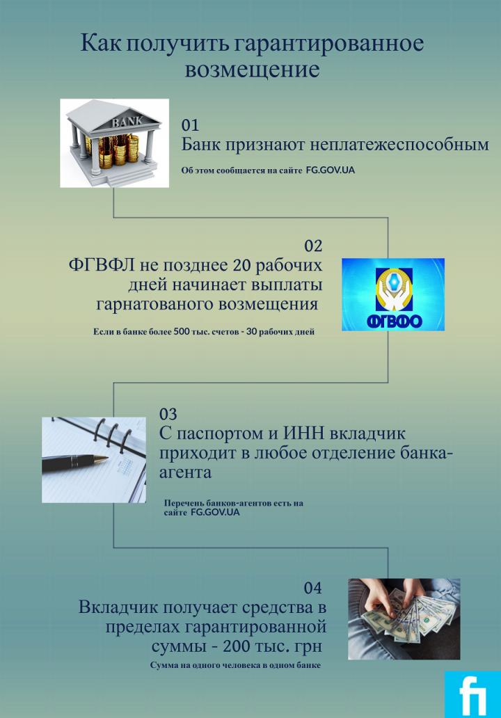 ФГВФЛ разъяснил порядок получения вклада из банка-банкрота (инфографика)