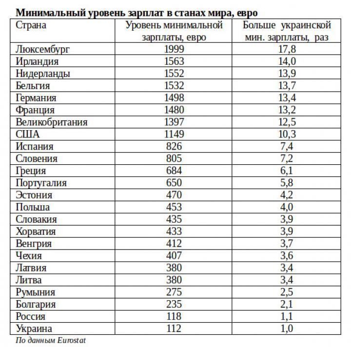 Минимальная зарплата в мире