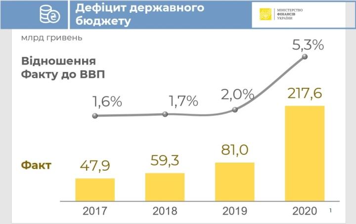 В прошлом году в Украине удалось удержать дефицит бюджета на уровне 5,2% ВВП — Минфин