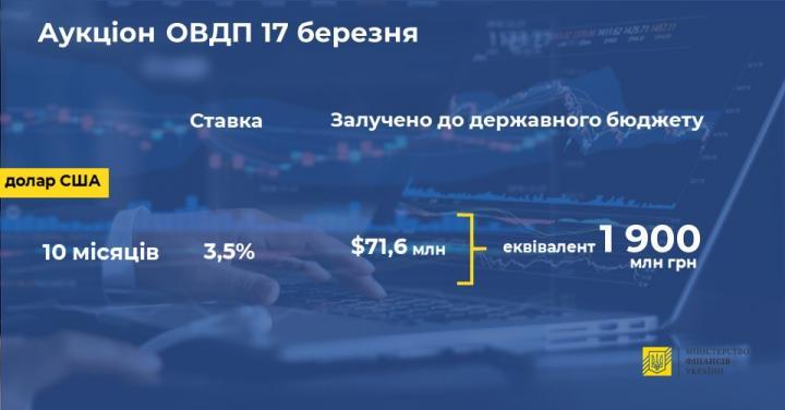 Минфин разместил короткие ОВГЗ на 70 млн долларов