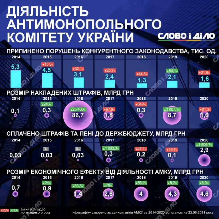 Работа Антимонопольного комитета: сколько прекратили нарушений и выписали штрафов за 7 лет