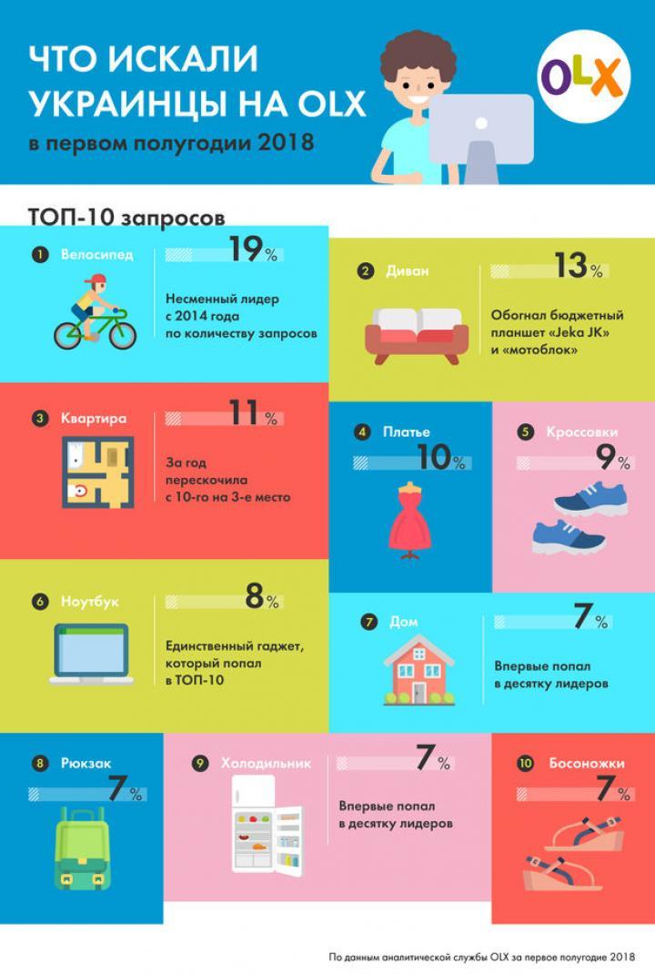 что украинцы чаще всего ищут на Olx инфографика новости Financeua