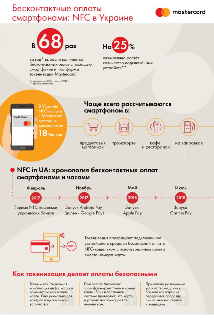 В Украине набирают популярность бесконтактные платежи (инфографика)
