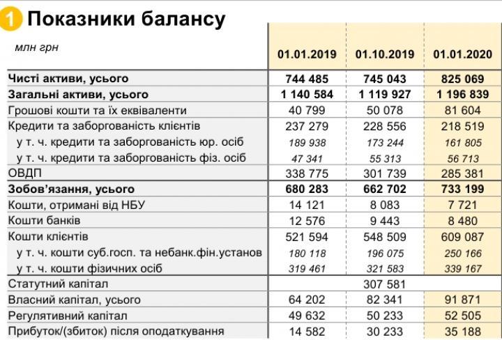 Государственные банки увеличили прибыль за год в 2,4 раза (таблица)
