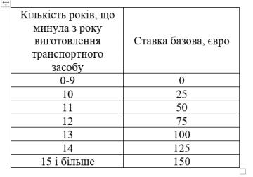 """Депутати пропонують нову схему розмитнення авто на """"єврономерах"""""""