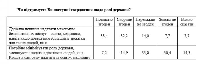 Более 70% украинцев хотят от государства максимум бесплатных услуг (опрос)