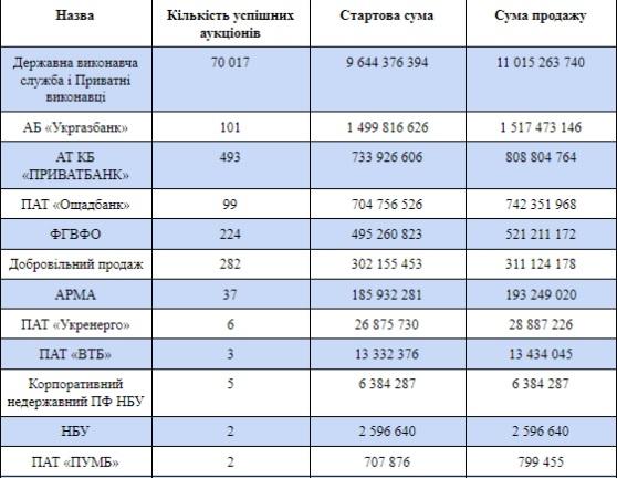 c0ba9e2c7e0a0b13e41539feff43ca2a - СЕТАМ продав майна банків на понад 3 млрд грн (Файненс.юа)