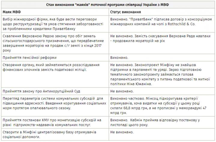 Пардон, МВФ. Может ли Фонд «простить» Украину