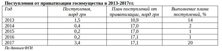 Операция «Приватизация-2018»