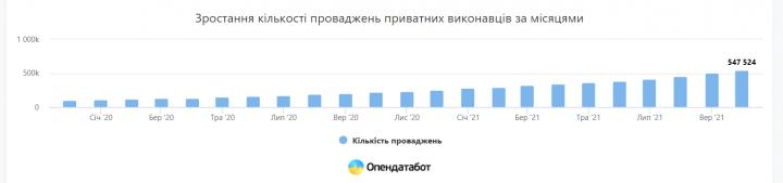 Українці збільшили кількість боргів у Єдиному реєстрі боржників на 60%