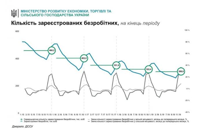Милованов объяснил, в чем «победа» 17% роста безработицы (график)