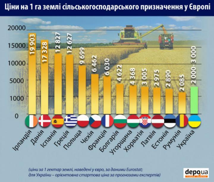 продажа земли в европе