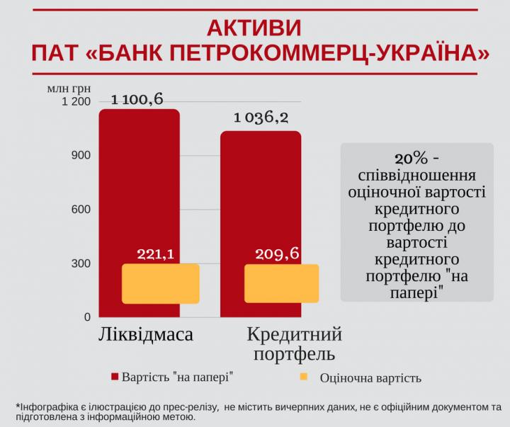 Фонд гарантування виявив виведення 700 мільйонів із збанкрутілого банку