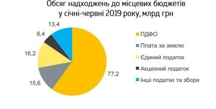 Минфин: местные бюджеты за полгода получили 128,8 млрд грн (инфографика)