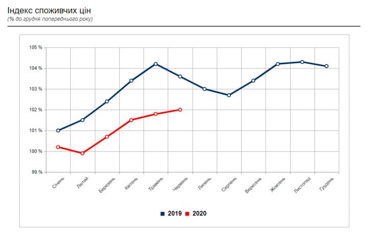 В Україні змінюються ціни на продути: що подорожчало найбільше