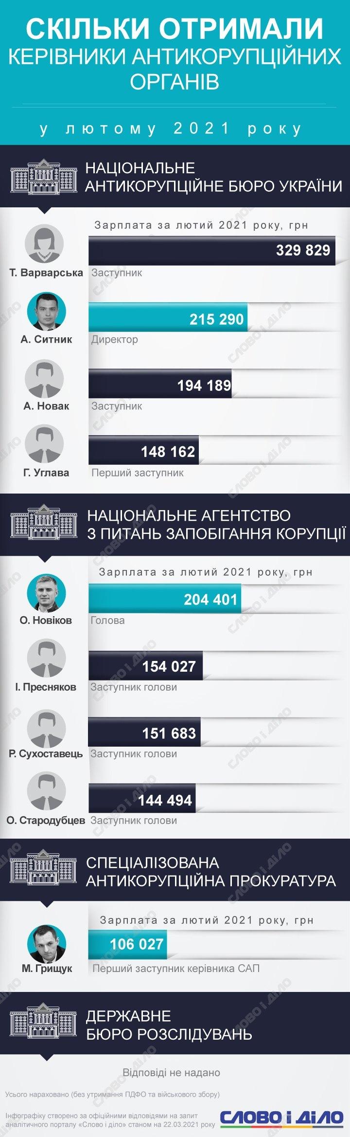 Зарплаты антикоррупционеров: сколько в феврале заработали главы НАБУ, НАЗК и САП