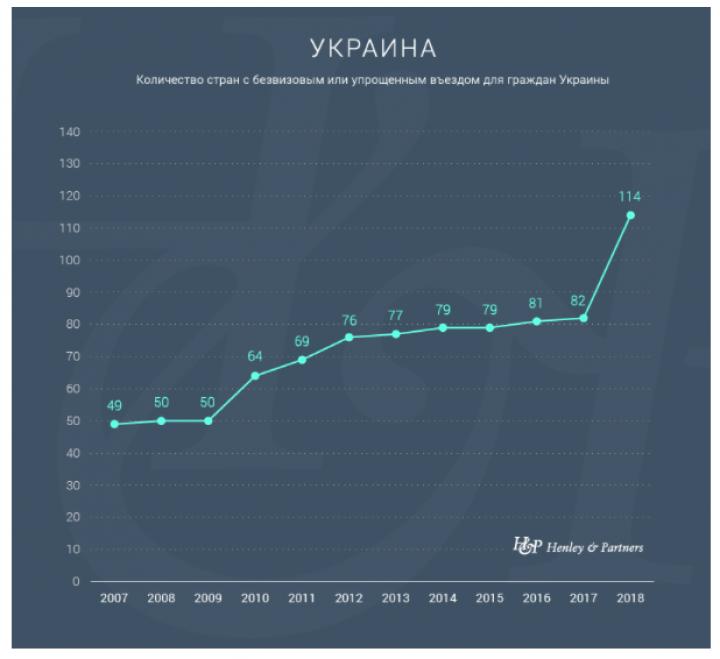 Украина угодила  вТОП-50 вИндексе паспортов— Henley & Partners