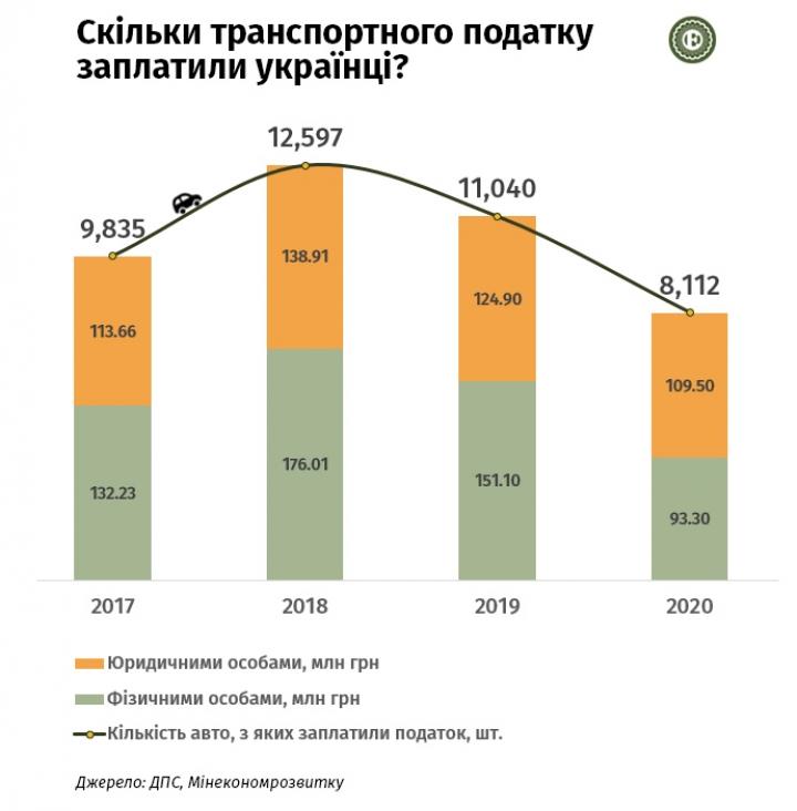 Податок на розкішні авто: скільки заплатили українці до бюджетів у 2020 році