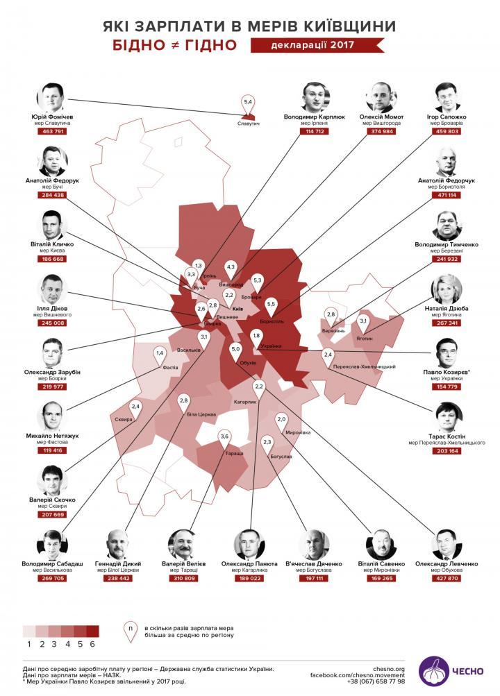 «Честно» представило рейтинг заработных плат руководителей городов Киевщины (инфографика)