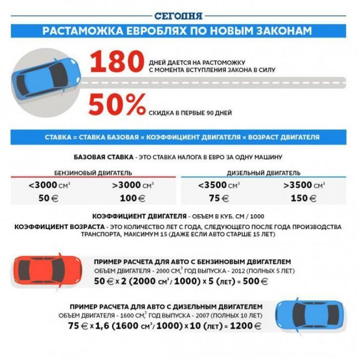Ставки акцизного сбора и ввозной пошлины на транспортные средства украина ставки транспортного налога кчр исрок уплаты недоимки