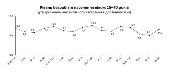 Госстат назвал число безработных украинцев по международной методологии (инфографика)