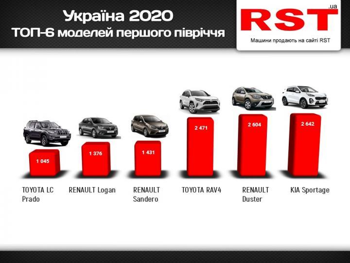За півроку українці придбали нових авто на $1 млрд (Інфографіка)