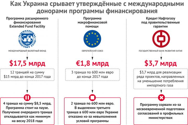 Украина срывает программы финансирования
