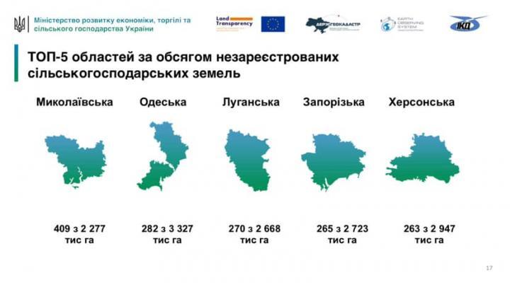 Одесская область вошла в ТОП по количеству незарегистрированных сельскохозяйственных земель
