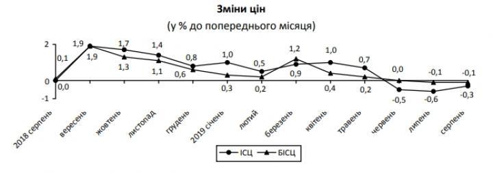 Базовая инфляция в Украине идет на снижение