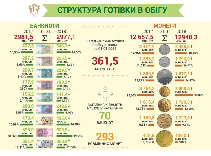 ВУкраинском государстве вобороте находится 361,5 млрд. наличных грн - НБУ