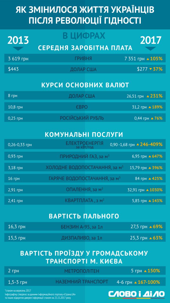 Как изменилась жизнь украинцев за 4 года в цифрах. Инфографика