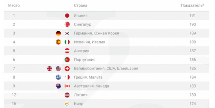 Индекс паспортов: как коронавирус повлияет на безвиз между странами в будущем