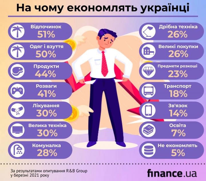 Опитування: на чому найбільше економлять українці та як оцінюють свій матеріальний стан