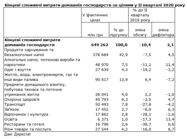 Витрати українців під час карантину зменшилися
