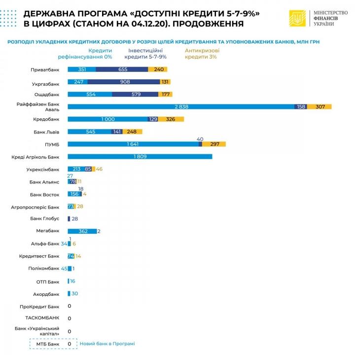 Банки уже выдали «Доступных кредитов» на 14,6 млрд грн